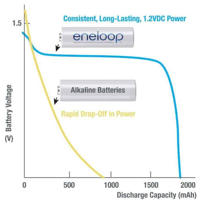 eneloop-comparison